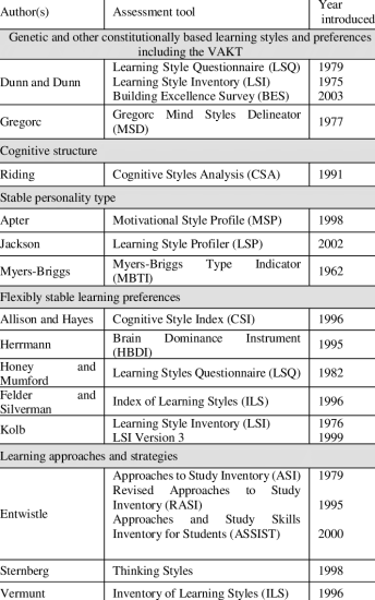 FAMILIES-OF-LEARNING-STYLES-BY-COFFIELD-ET-AL-16